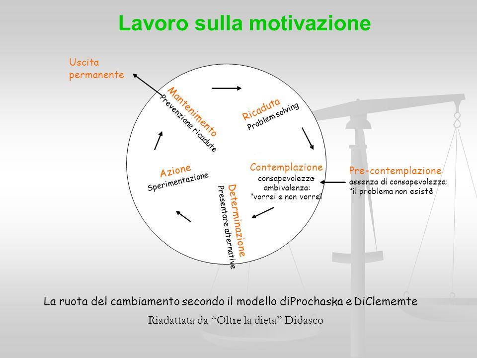 Lavoro sulla motivazione La ruota del cambiamento secondo il modello diProchaskaeDiClememte Pre-contemplazione assenza di consapevolezza: il problema