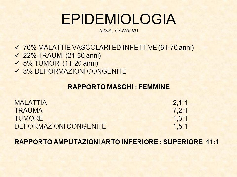 EPIDEMIOLOGIA (USA, CANADA) 70% MALATTIE VASCOLARI ED INFETTIVE (61-70 anni) 22% TRAUMI (21-30 anni) 5% TUMORI (11-20 anni) 3% DEFORMAZIONI CONGENITE RAPPORTO MASCHI : FEMMINE MALATTIA 2,1:1 TRAUMA 7,2:1 TUMORE 1,3:1 DEFORMAZIONI CONGENITE 1,5:1 RAPPORTO AMPUTAZIONI ARTO INFERIORE : SUPERIORE 11:1