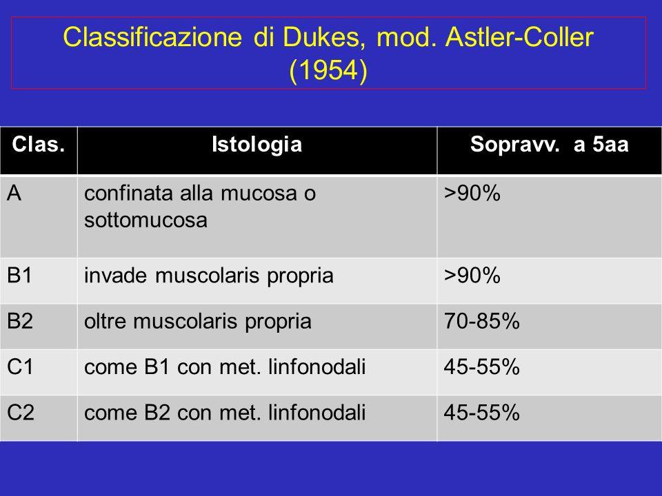 Classificazione di Dukes, mod. Astler-Coller (1954) Clas.IstologiaSopravv. a 5aa Aconfinata alla mucosa o sottomucosa >90% B1invade muscolaris propria