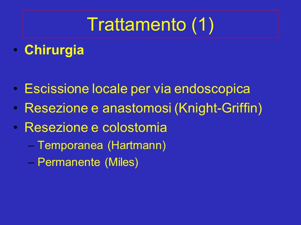 Trattamento (1) Chirurgia Escissione locale per via endoscopica Resezione e anastomosi (Knight-Griffin) Resezione e colostomia –Temporanea (Hartmann)