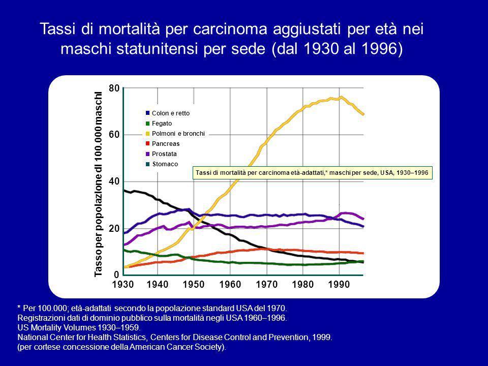Tassi di mortalità per carcinoma aggiustati per età nei maschi statunitensi per sede (dal 1930 al 1996) * Per 100.000; età-adattati secondo la popolaz