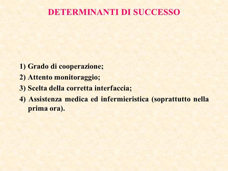 DETERMINANTI DI SUCCESSO 1) Grado di cooperazione; 2) Attento monitoraggio; 3) Scelta della corretta interfaccia; 4) Assistenza medica ed infermierist