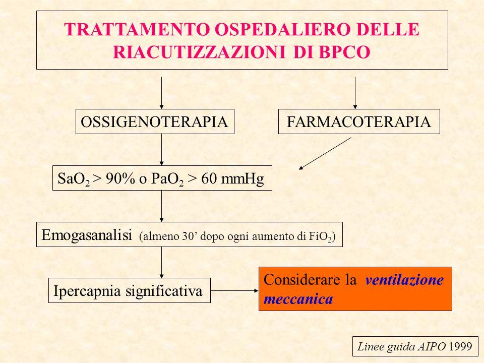 TRATTAMENTO OSPEDALIERO DELLE RIACUTIZZAZIONI DI BPCO OSSIGENOTERAPIAFARMACOTERAPIA SaO 2 > 90% o PaO 2 > 60 mmHg Emogasanalisi (almeno 30 dopo ogni a