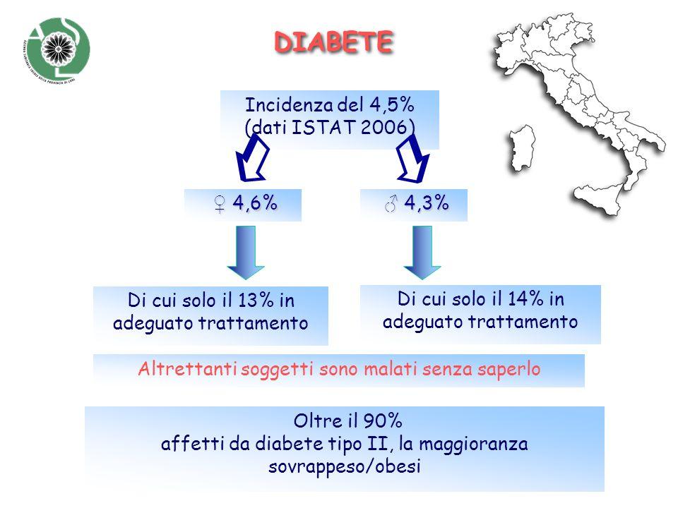 DIABETE Incidenza del 4,5% (dati ISTAT 2006) 4,6% 4,6% Oltre il 90% affetti da diabete tipo II, la maggioranza sovrappeso/obesi Altrettanti soggetti s