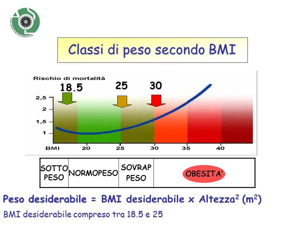 Classi di peso secondo BMI 18.5 2530 SOTTO PESO NORMOPESO SOVRAP PESO OBESO OBESITA Peso desiderabile = Peso desiderabile = BMI desiderabile x Altezza