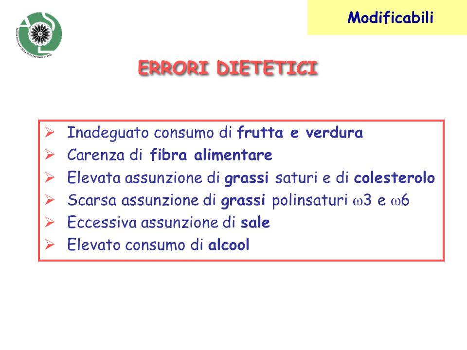 Inadeguato consumo di frutta e verdura Carenza di fibra alimentare Elevata assunzione di grassi saturi e di colesterolo Scarsa assunzione di grassi po