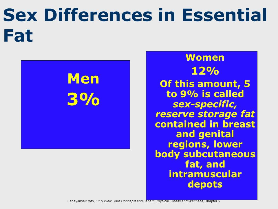 Fahey/Insel/Roth, Fit & Well: Core Concepts and Labs in Physical Fitness and Wellness, Chapter 6 Sex Differences in Essential Fat Men 3% Women 12% Of
