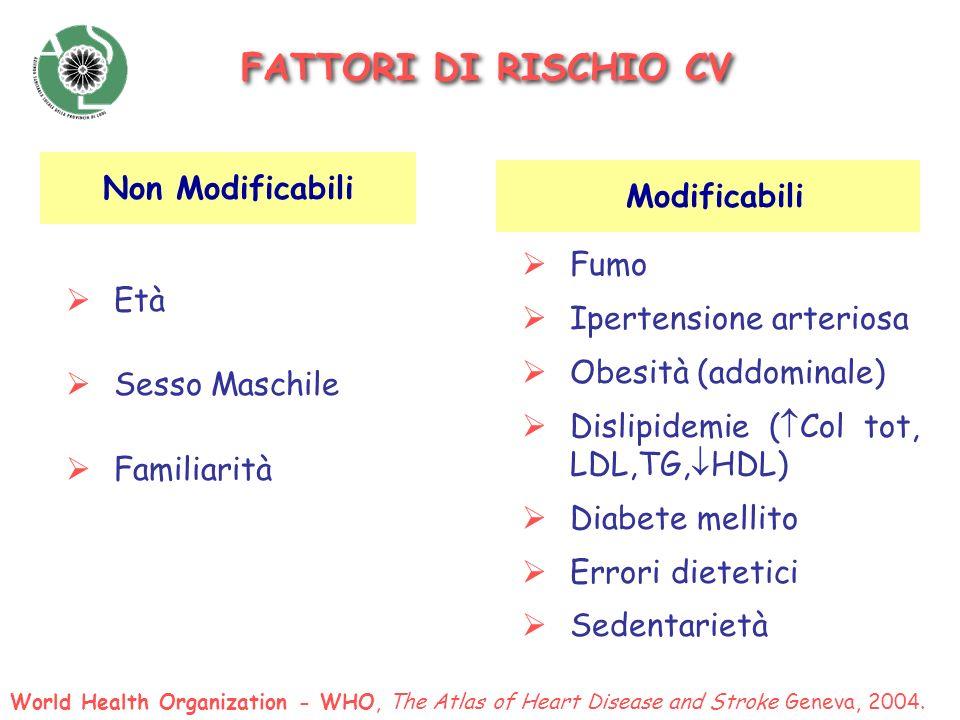 Età Sesso Maschile Familiarità Non Modificabili Modificabili Fumo Ipertensione arteriosa Obesità (addominale) Dislipidemie ( Col tot, LDL,TG, HDL) Dia