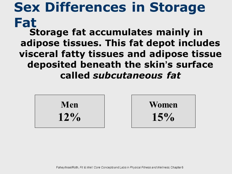 Fahey/Insel/Roth, Fit & Well: Core Concepts and Labs in Physical Fitness and Wellness, Chapter 6 Sex Differences in Storage Fat Storage fat accumulate