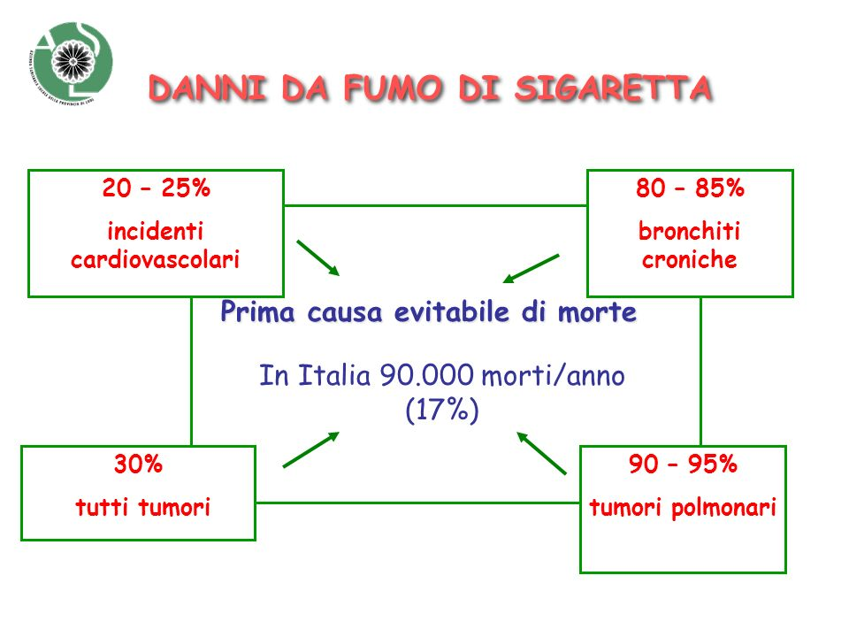 Prima causa evitabile di morte In Italia 90.000 morti/anno (17%) DANNI DA FUMO DI SIGARETTA 20 – 25% incidenti cardiovascolari 30% tutti tumori 80 – 8