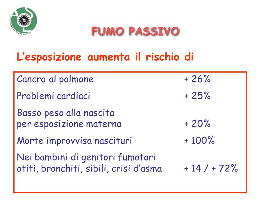 FUMO PASSIVO Cancro al polmone + 26% Problemi cardiaci+ 25% Basso peso alla nascita per esposizione materna+ 20% Morte improvvisa nascituri+ 100% Nei