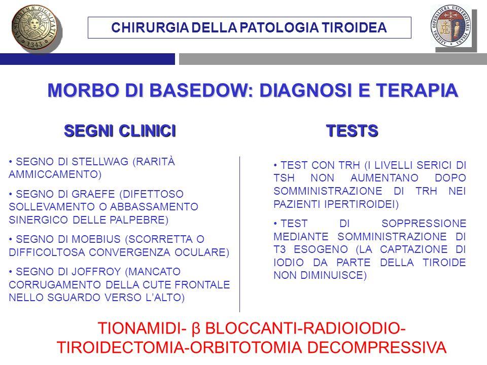 MORBO DI BASEDOW: DIAGNOSI E TERAPIA CHIRURGIA DELLA PATOLOGIA TIROIDEA SEGNI CLINICI TESTS SEGNO DI STELLWAG (RARITÀ AMMICCAMENTO) SEGNO DI GRAEFE (D