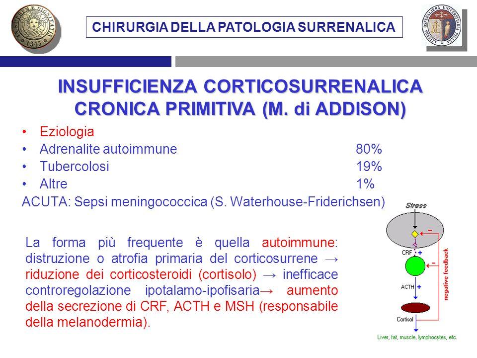 Eziologia Adrenalite autoimmune80% Tubercolosi19% Altre1% ACUTA: Sepsi meningococcica (S. Waterhouse-Friderichsen) INSUFFICIENZA CORTICOSURRENALICA CR