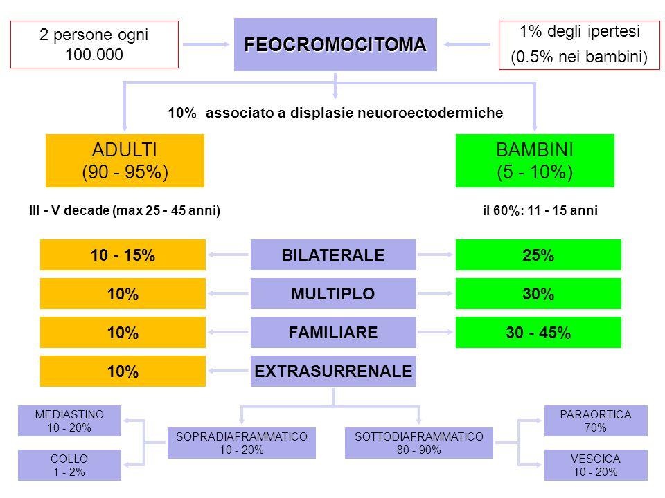 2 persone ogni 100.000 1% degli ipertesi (0.5% nei bambini) III - V decade (max 25 - 45 anni)il 60%: 11 - 15 anni FEOCROMOCITOMA 10% associato a displ