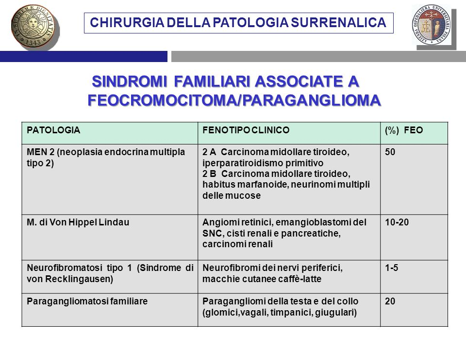 SINDROMI FAMILIARI ASSOCIATE A FEOCROMOCITOMA/PARAGANGLIOMA PATOLOGIAFENOTIPO CLINICO(%) FEO MEN 2 (neoplasia endocrina multipla tipo 2) 2 A Carcinoma
