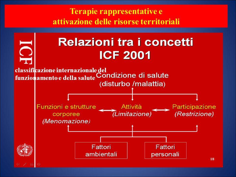 Terapie rappresentative e attivazione delle risorse territoriali classificazione internazionale del funzionamento e della salute