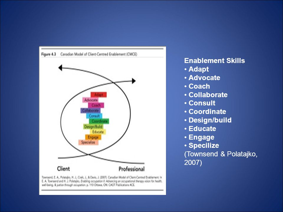 Enablement Skills Adapt Advocate Coach Collaborate Consult Coordinate Design/build Educate Engage Specilize (Townsend & Polatajko, 2007)