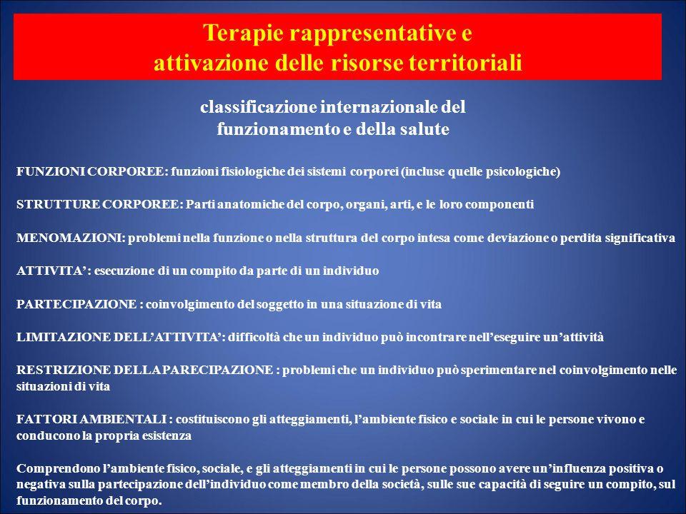 Terapie rappresentative e attivazione delle risorse territoriali classificazione internazionale del funzionamento e della salute FUNZIONI CORPOREE: fu