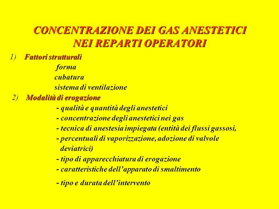 APPARECCHIATURE DI ANESTESIA - sistema di rifornimento dei gas - sistema di rifornimento dei gas - sistema di misura dei gas - sistema di misura dei gas - sistema di vaporizzazione - sistema di vaporizzazione