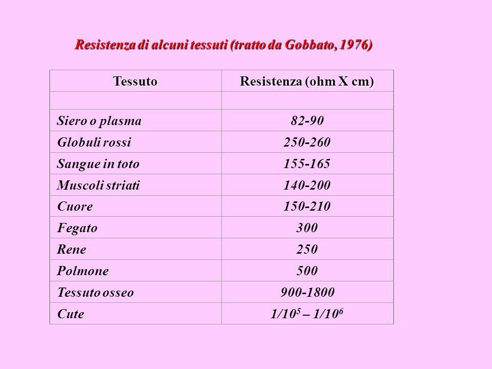3) Resistenza elettrica del corpo umano (R) Dipende da: a) Fattore biologico: la resistenza globale e determinata dalla resistenza del mezzo interno (600-800 Ohm) e della cute (molto variabile).