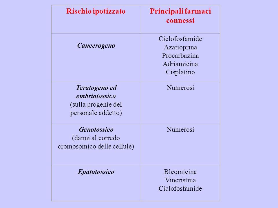 Organo bersaglio Rischio accertato Tipo di effettoReversibilità del processo patologico Principali farmaci connessi CuteIrritativo (necrosi e lesioni del sottocute); Irritativo (DIC); Allergico (DAC) Acuto Cronico Cronico Irreversibile Reversibile Reversibile Adriamicina Fluorouracile e mostarde azotate Numerosi Sistema nervoso centrale Sintomi aspecifici: -cefalea -nausea -vertigini -stordimento AcutoReversibileNumerosi Intero organismo Mutageno (mutagenicità delle urine) CronicoReversibileCiclofosfamide Clorambucil 6-mercaptopurina Cisplatino