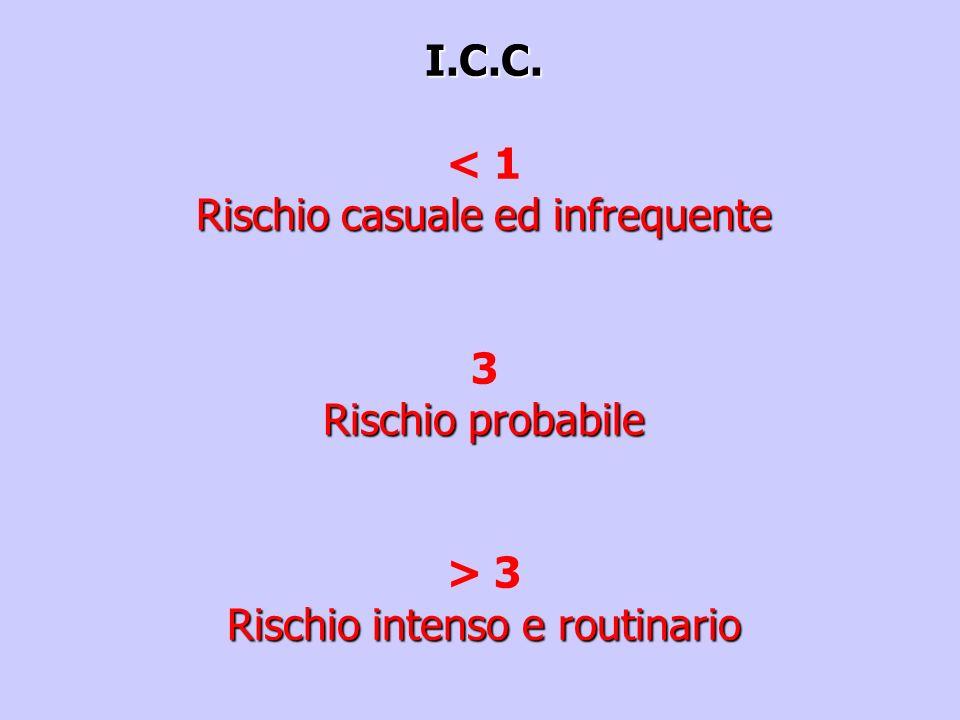 ICC: N° dosi manipolate e/o somministrate N° ore di lavorazione Indice di contatto citostatico VALUTAZIONE DEL RISCHIO