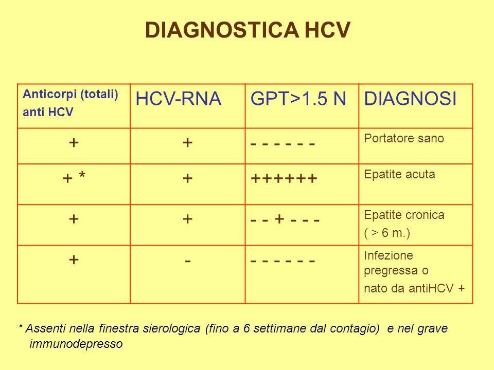 DIAGNOSTICA HCV Anticorpi (totali) anti HCV HCV-RNAGPT>1.5 NDIAGNOSI ++- - - Portatore sano + *+++++++ Epatite acuta ++- - + - - - Epatite cronica ( > 6 m.) +-- - - Infezione pregressa o nato da antiHCV + * Assenti nella finestra sierologica (fino a 6 settimane dal contagio)e nel grave immunodepresso