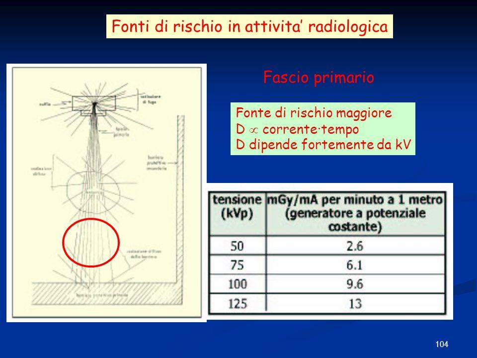 104 Fonti di rischio in attivita radiologica Fascio primario Fonte di rischio maggiore D corrente·tempo D dipende fortemente da kV