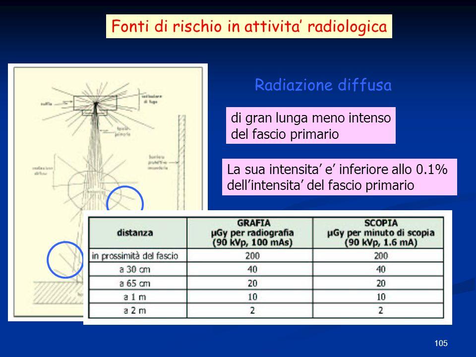 105 Fonti di rischio in attivita radiologica Radiazione diffusa di gran lunga meno intenso del fascio primario La sua intensita e inferiore allo 0.1%