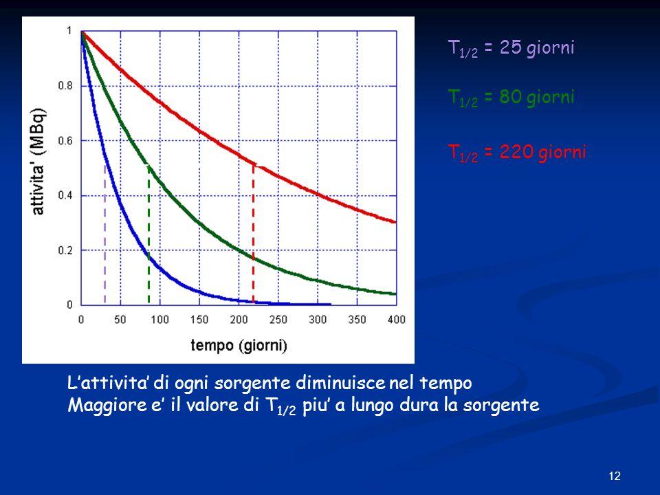 12 T 1/2 = 25 giorni T 1/2 = 80 giorni T 1/2 = 220 giorni Lattivita di ogni sorgente diminuisce nel tempo Maggiore e il valore di T 1/2 piu a lungo du