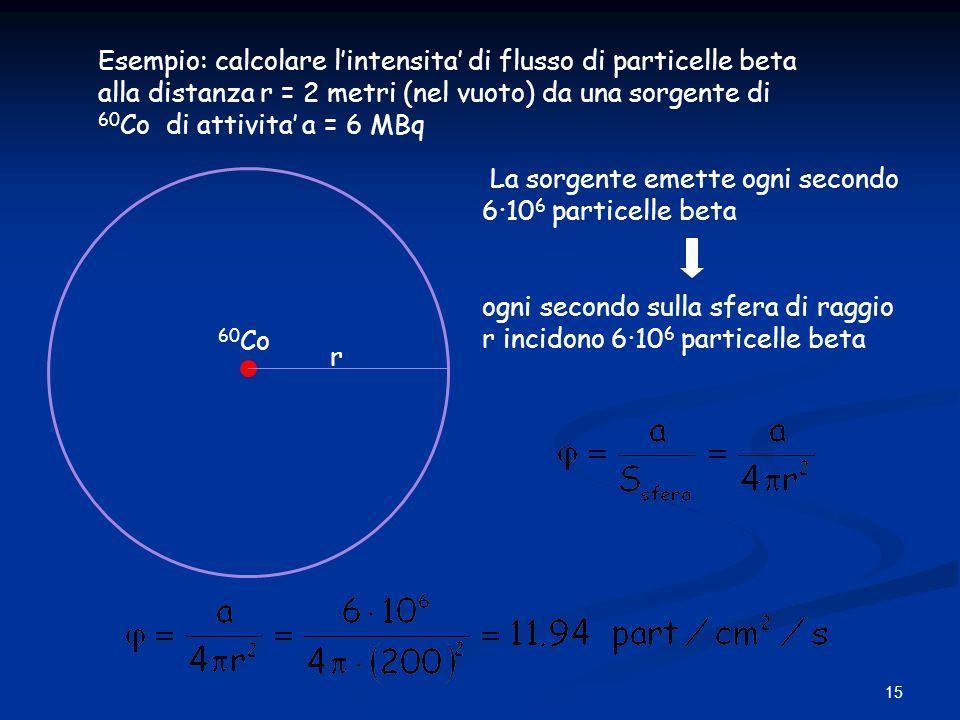 15 Esempio: calcolare lintensita di flusso di particelle beta alla distanza r = 2 metri (nel vuoto) da una sorgente di 60 Co di attivita a = 6 MBq r 6