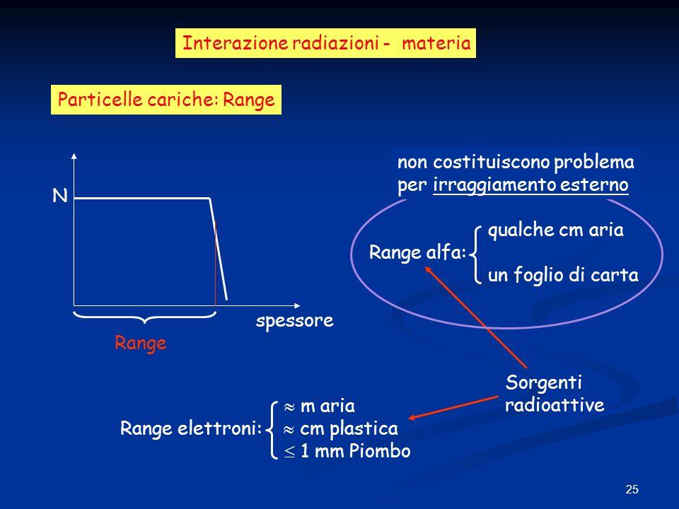 25 Interazione radiazioni - materia Particelle cariche: Range N spessore Range m aria Range elettroni: cm plastica 1 mm Piombo Sorgenti radioattive qu