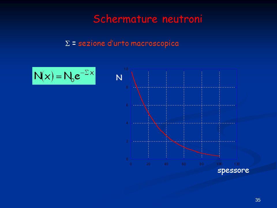 35 Schermature neutroni = sezione durto macroscopica spessore N
