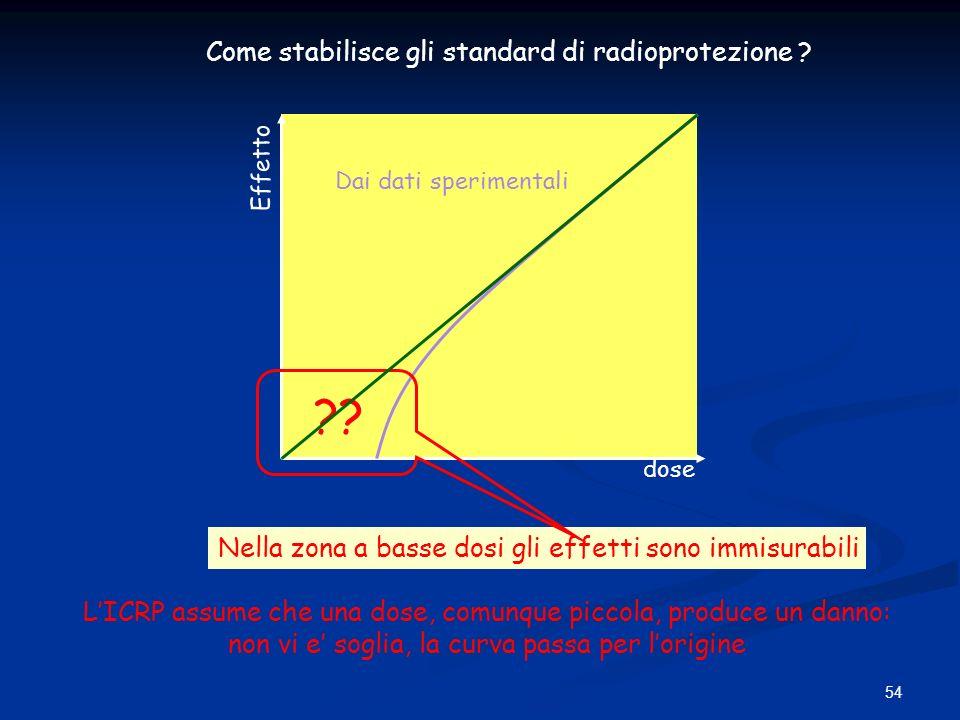 54 Come stabilisce gli standard di radioprotezione ? dose Effetto Dai dati sperimentali Nella zona a basse dosi gli effetti sono immisurabili ?? LICRP