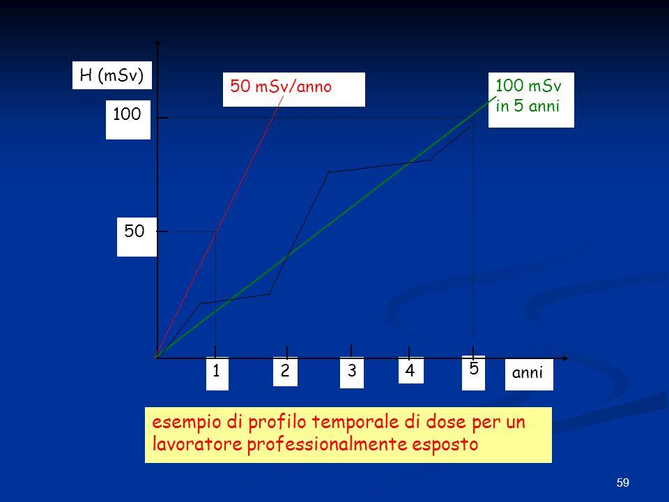 59 1234 5 100 mSv in 5 anni 50 mSv/anno 100 50 H (mSv) anni esempio di profilo temporale di dose per un lavoratore professionalmente esposto