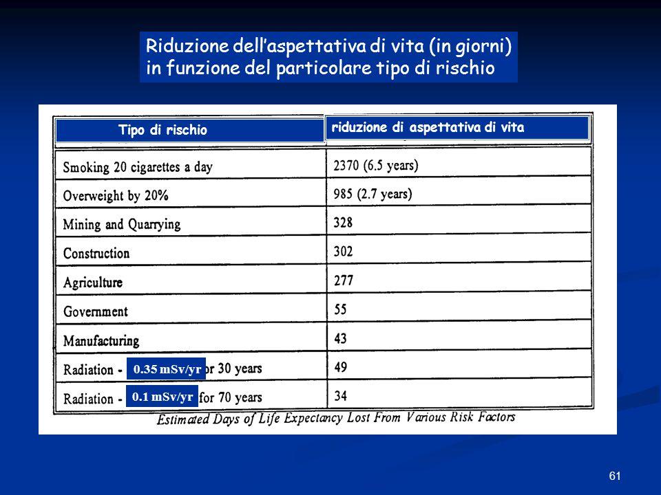 61 Tipo di rischio riduzione di aspettativa di vita 0.35 mSv/yr 0.1 mSv/yr Riduzione dellaspettativa di vita (in giorni) in funzione del particolare t