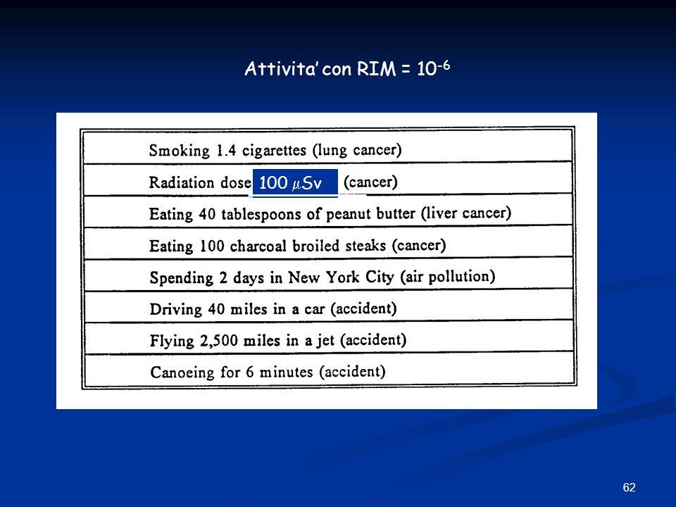 62 Attivita con RIM = 10 -6 100 Sv