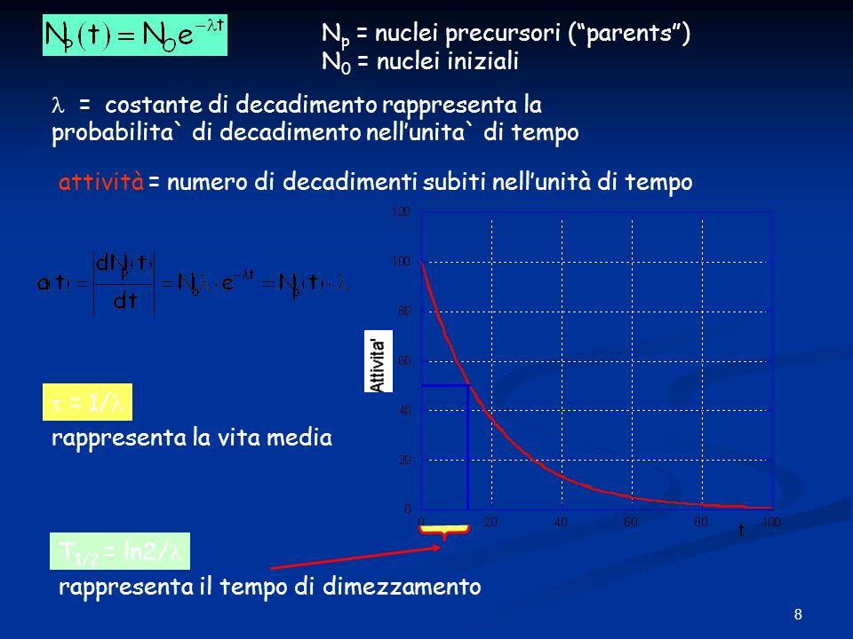 8 attività = numero di decadimenti subiti nellunità di tempo T 1/2 = ln2/ rappresenta il tempo di dimezzamento = 1/ rappresenta la vita media N p = nu