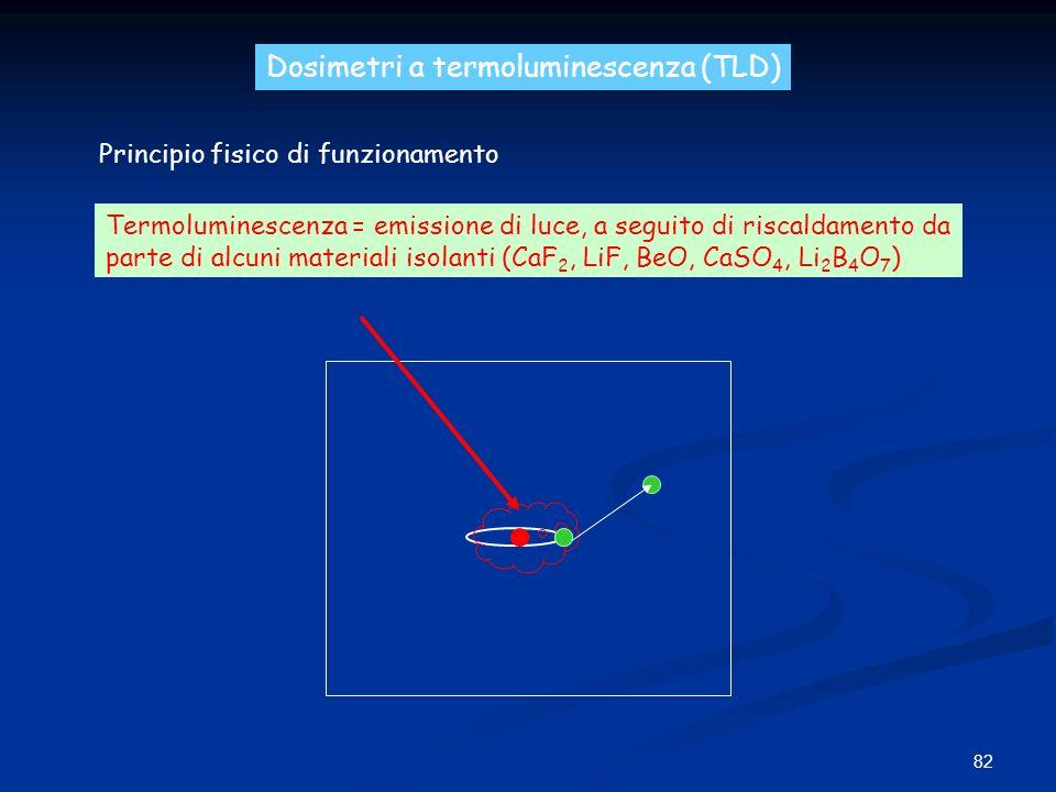 82 Dosimetri a termoluminescenza (TLD) Principio fisico di funzionamento Termoluminescenza = emissione di luce, a seguito di riscaldamento da parte di