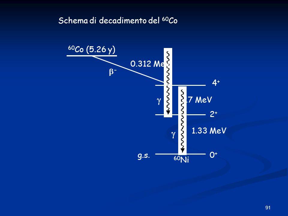 91 Schema di decadimento del 60 Co - g.s.0+0+ 4+4+ 1.17 MeV 2+2+ 1.33 MeV 60 Co (5.26 y) 60 Ni 0.312 MeV