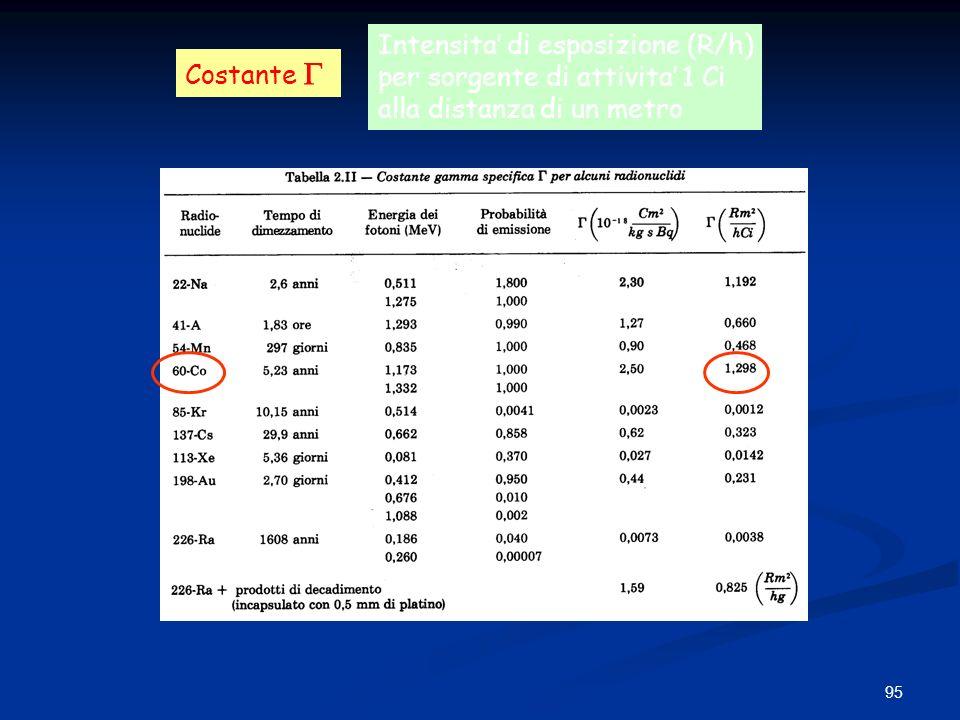 95 Costante Intensita di esposizione (R/h) per sorgente di attivita 1 Ci alla distanza di un metro