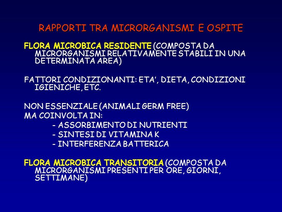 RAPPORTI TRA MICRORGANISMI E OSPITE FLORA MICROBICA RESIDENTE (COMPOSTA DA MICRORGANISMI RELATIVAMENTE STABILI IN UNA DETERMINATA AREA) FATTORI CONDIZ