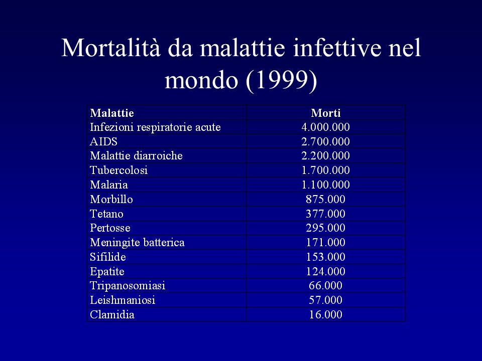 Mortalità da malattie infettive nel mondo (1999)