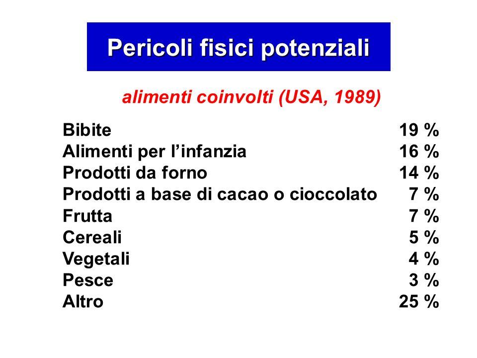 alimenti coinvolti (USA, 1989) Bibite 19 % Alimenti per linfanzia16 % Prodotti da forno14 % Prodotti a base di cacao o cioccolato7 % Frutta7 % Cereali5 % Vegetali4 % Pesce3 % Altro 25 % Pericoli fisici potenziali