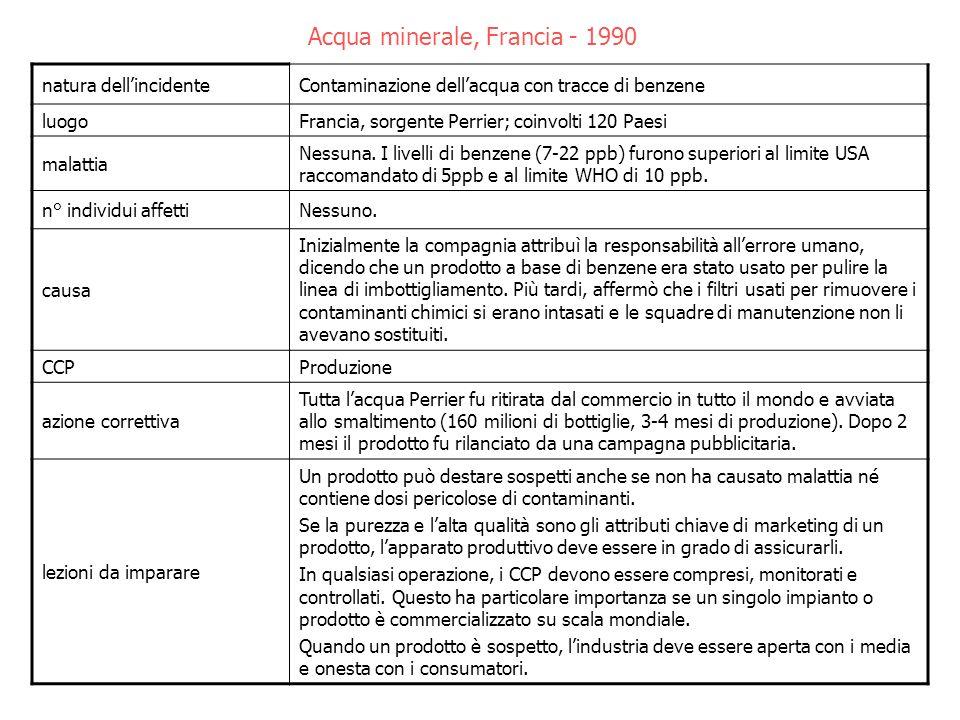Acqua minerale, Francia - 1990 natura dellincidenteContaminazione dellacqua con tracce di benzene luogoFrancia, sorgente Perrier; coinvolti 120 Paesi malattia Nessuna.
