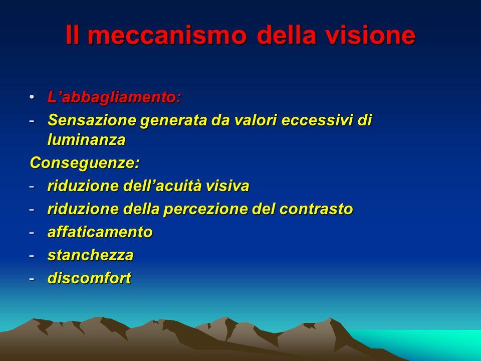 Il meccanismo della visione Labbagliamento:Labbagliamento: -Sensazione generata da valori eccessivi di luminanza Conseguenze: -riduzione dellacuità vi