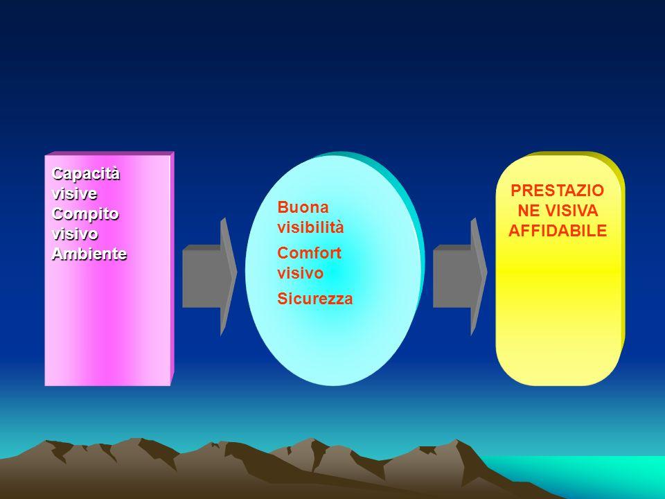 Capacità visive Compito visivo Ambiente Buona visibilità Comfort visivo Sicurezza PRESTAZIO NE VISIVA AFFIDABILE