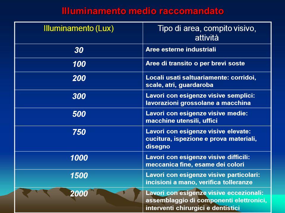 Illuminamento medio raccomandato Illuminamento (Lux)Tipo di area, compito visivo, attività 30 Aree esterne industriali 100 Aree di transito o per brev