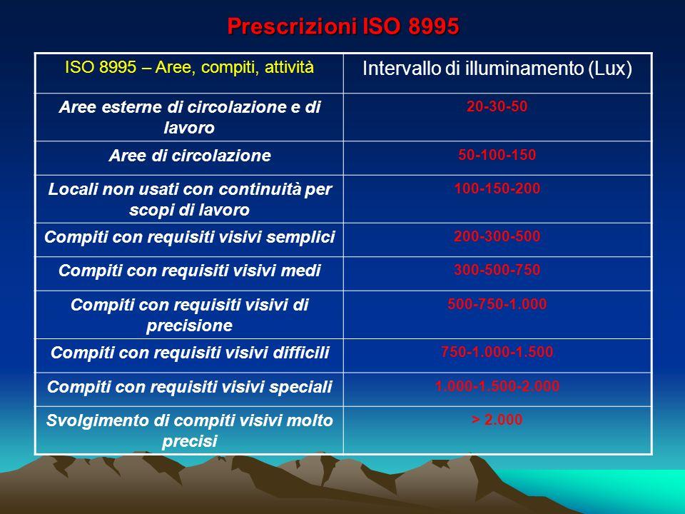 Prescrizioni ISO 8995 ISO 8995 – Aree, compiti, attività Intervallo di illuminamento (Lux) Aree esterne di circolazione e di lavoro 20-30-50 Aree di c