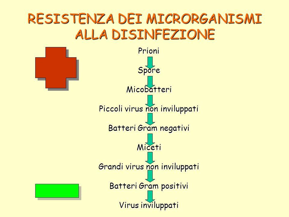 RESISTENZA DEI MICRORGANISMI ALLA DISINFEZIONE PrioniSporeMicobatteri Piccoli virus non inviluppati Batteri Gram negativi Miceti Grandi virus non invi